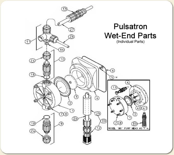 Diagrahm of Pulsatron Pump Wet End Parts